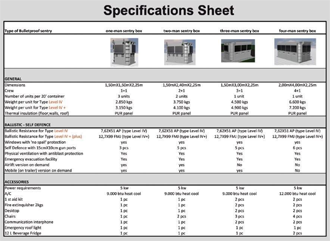 Blast resistant building technical information for House construction specification sheet